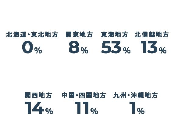 北海道・東北地方→0%/関東地方→8%/東海地方→53%/北信越地方→13%/関西地方→14%/中国・四国地方→11%/九州・沖縄地方→1%