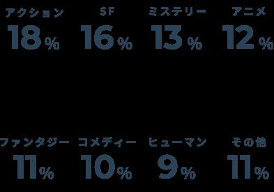 アクション→18%/SF→16%/ミステリー→13%/アニメ→12%/ファンタジー→11%/コメディー→10%/ヒューマン→9%/その他→11%