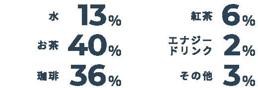水→13%/お茶→40%/珈琲→36%/お茶→40%/紅茶→6%/エナジードリンク→2%/そのほか→3%