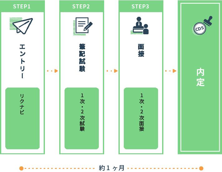 STEP1 エントリー(リクナビ)STEP2 筆記試験(1次・2次試験)STEP3 面接(1次・2次面接)→内定 約1か月