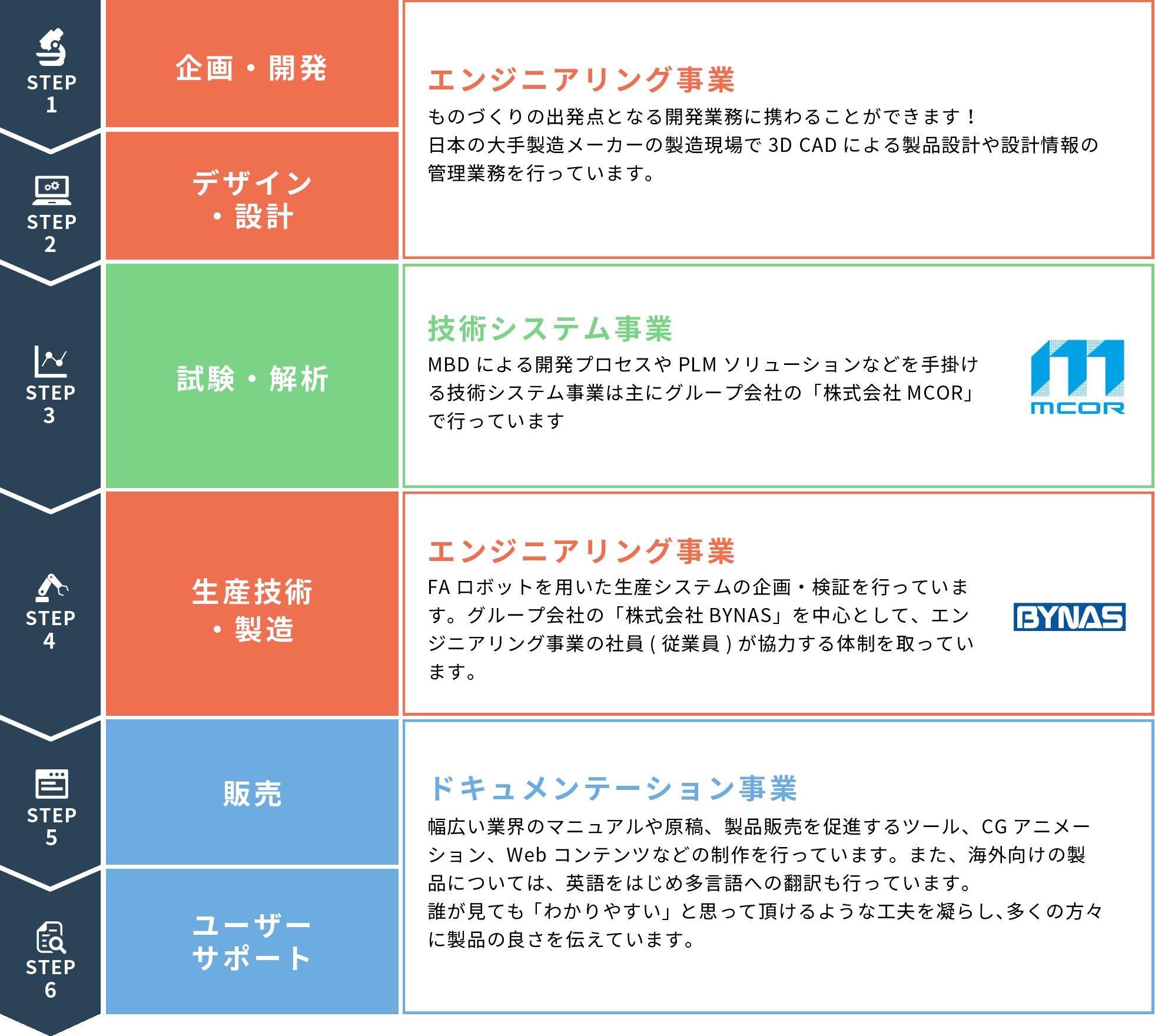 STEP1企画・開発 STEP2デザイン・設計 / エンジニアリング事業 ものづくりの出発点となる開発業務に携わることができます。日本の大手製造メーカーの製造現場で3D CADによる製品設計や設計情報の管理業務を行っています。 STEP3試験・解析 / 技術システム事業 MBDによる開発プロセスやPLMソリューションなでを手掛ける技術システム事業は主にグループ会社の「株式会社MCOR」で行っています。STEP4生産技術・製造 / エンジニアリング事業 FAロボットを用いた生産システムの企画・検証を行っています。グループ会社の「株式会社BTNAS」を中心として、エンジニアリング事業の社員(従業員)が協力する体制を取っています。STEP5販売 STEP6ユーザーサポート / ドキュメンテーション事業 幅広い業界のマニュアルや原稿、製品販売を促進するツール、CGアニメーション、webコンテンツなどの制作を行っています。また、海外向けの製品については、英語をはじめ多言語への翻訳も行っています。誰が見ても「わかりやすい」と思って頂けるような工夫を凝らし、多くの方々に製品の良さを伝えています。