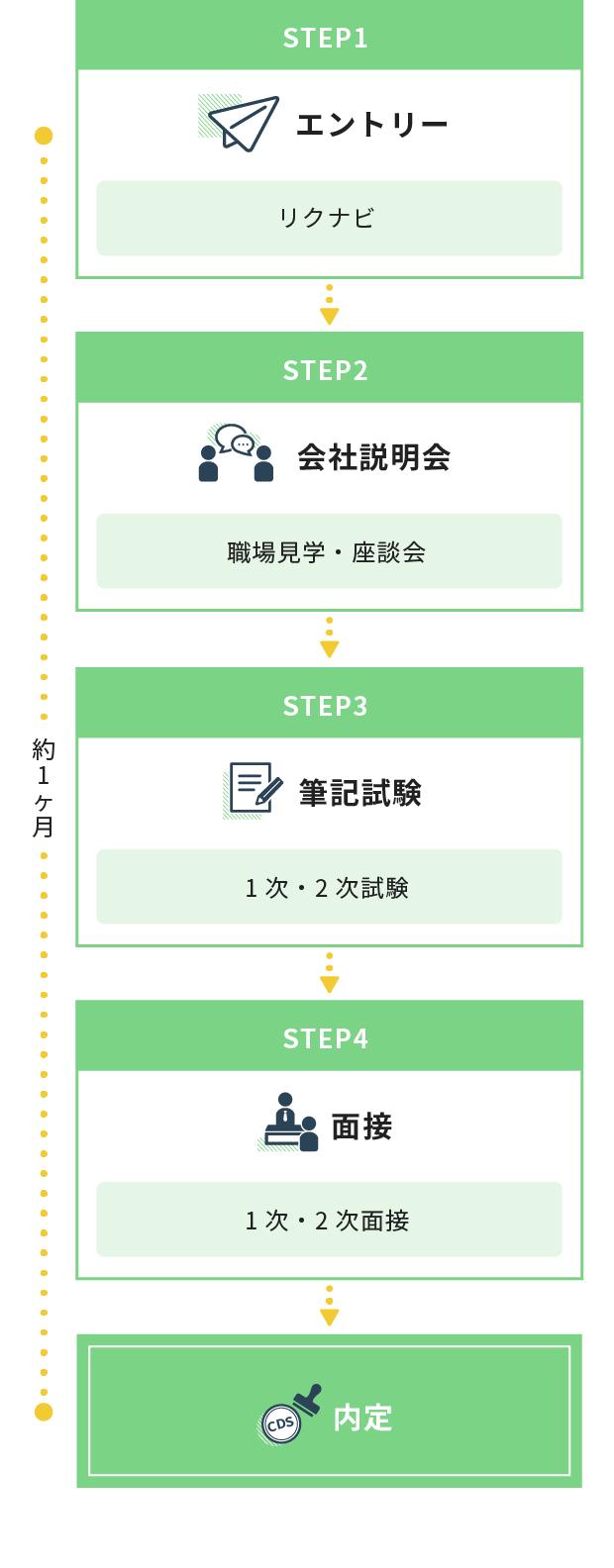 STEP1 エントリー(リクナビ)STEP2 会社説明会(職場見学・座談会)STEP3 筆記試験(1次・2次試験)STEP4 面接(1次・2次面接)→内定 約1か月