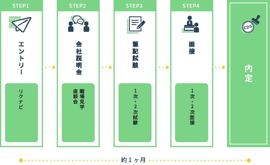 STEP1 エントリー(リクナビ) STEP2 会社説明会(職場見学・座談会)STEP3 筆記試験(1次・2次試験)STEP4 面接(1次・2次面接)→内定 約1か月
