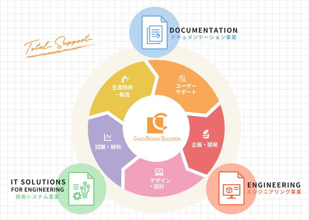 ドキュメンテーション事業(生産技術・製造)(ユーザーサポート)エンジニアリング事業(企画・開発)(デザイン・設計)技術システム事業(試験・解析)